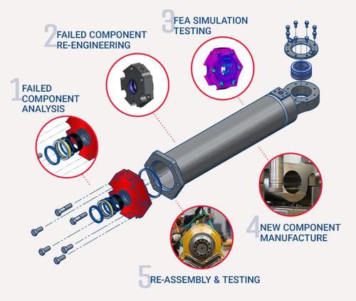 hydraulic cylinder component upgrade